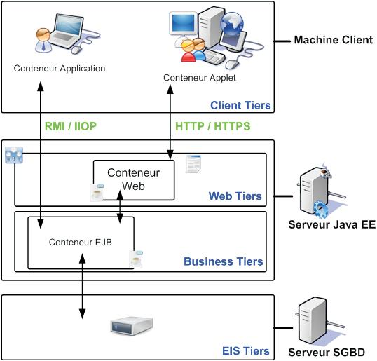 Pin architecture n tiers full web on pinterest for N tier application architecture