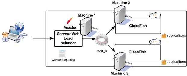 Le serveur java ee glassfish for N tier architecture in java