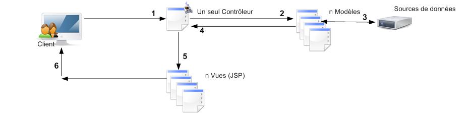 Struts 2 le framework de dveloppement d 39 applications for Struts 1 architecture